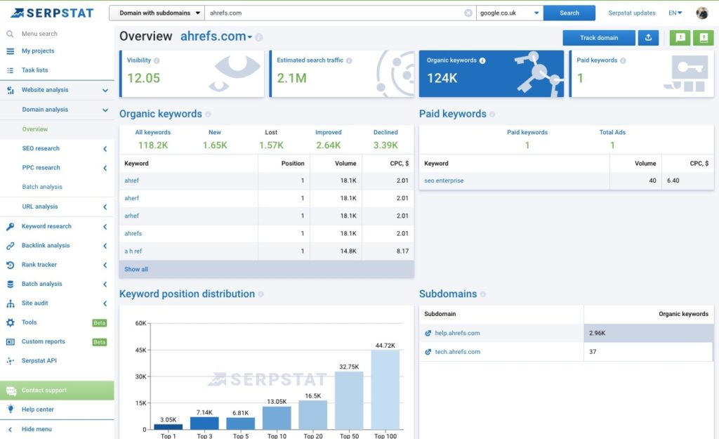 serpstat ahrefs domain overview website audit and analysis