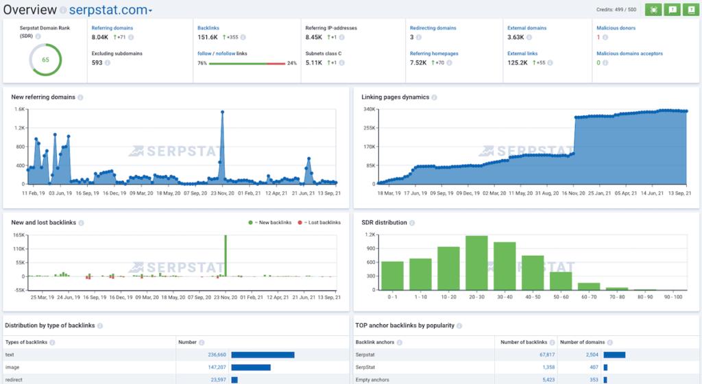 serpstat backlink overview module google ranking factors